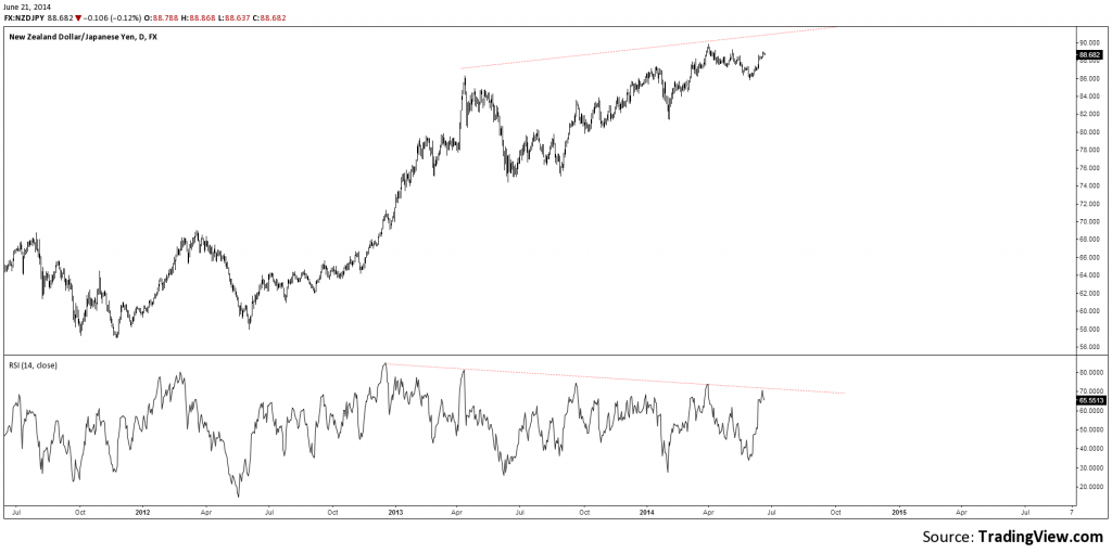 1d divergence