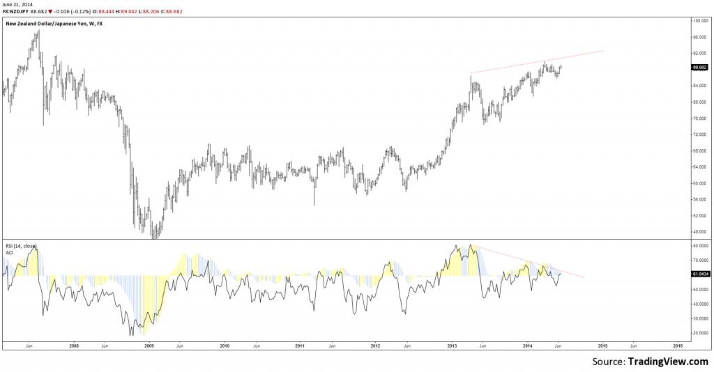 1w divergence